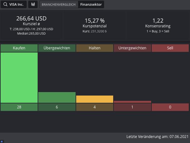 VISA-Hier-liegt-das-große-Kursziel-Chartanalyse-Johannes-Büttner-GodmodeTrader.de-2