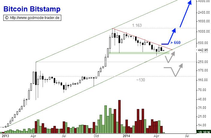 Bitcoins-Situation-spitzt-sich-zu-Chartanalyse-André-Rain-GodmodeTrader.de-1