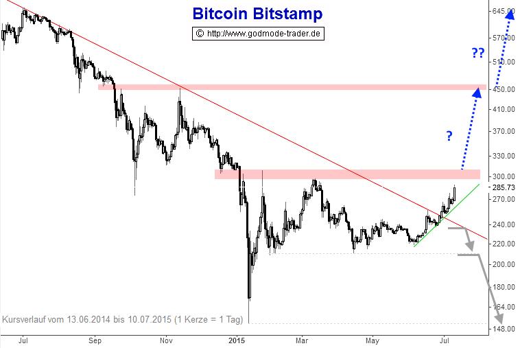 Bitcoins-Beginnt-der-nächste-Hype-Chartanalyse-André-Rain-GodmodeTrader.de-1