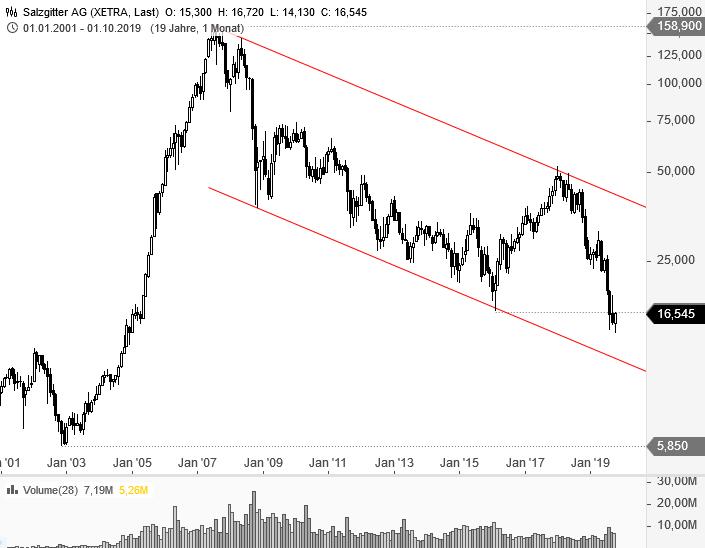 Stahlwerte-heute-sehr-gefragt-Ist-das-die-Trendwende-Chartanalyse-André-Rain-GodmodeTrader.de-4