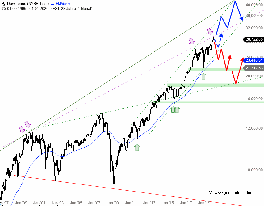 Rainman-Trading-Dow-Jones-erreicht-ultralangfristige-Hürde-Chartanalyse-André-Rain-GodmodeTrader.de-1