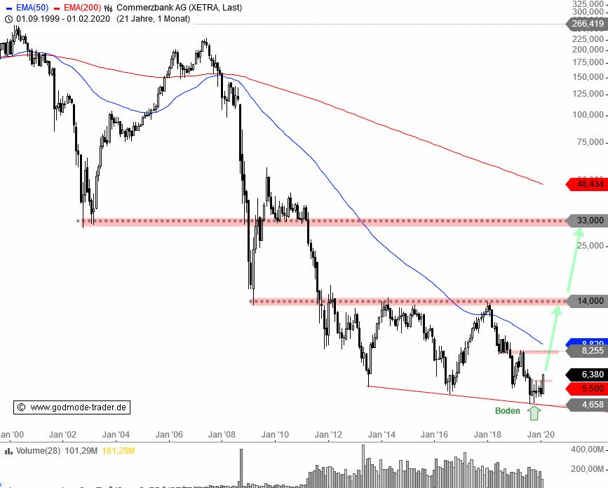 COMMERZBANK-Ist-das-endlich-die-große-Trendwende-Chartanalyse-André-Rain-GodmodeTrader.de-2
