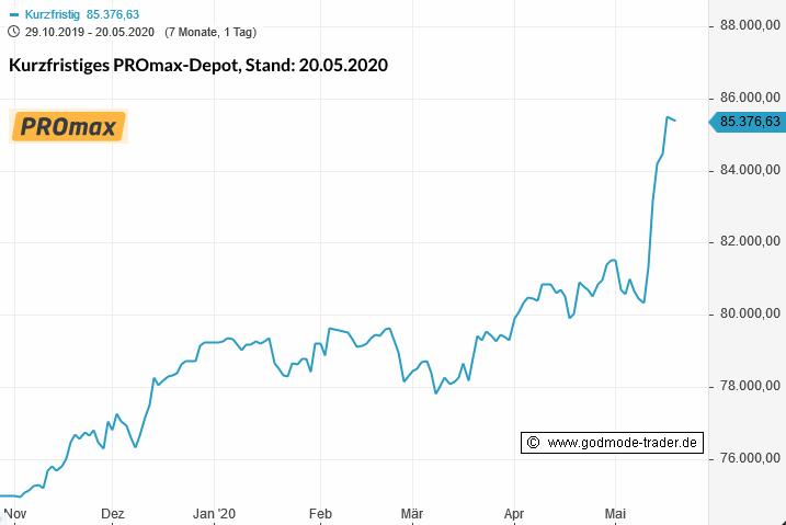 Rainman-Trading-Dicke-Gewinne-mit-dem-letzten-Rutsch-Chartanalyse-André-Rain-GodmodeTrader.de-7