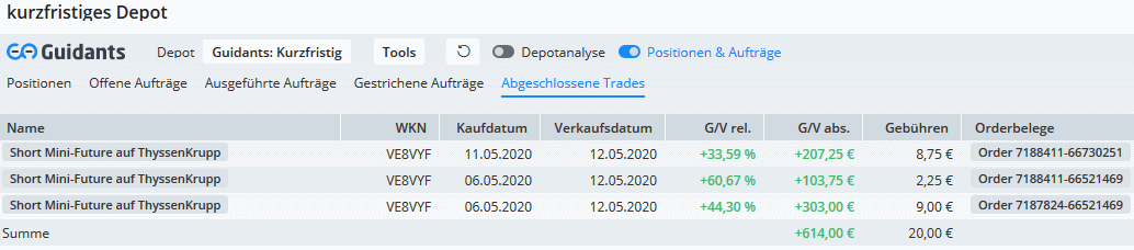 Rainman-Trading-Dicke-Gewinne-mit-dem-letzten-Rutsch-Chartanalyse-André-Rain-GodmodeTrader.de-2