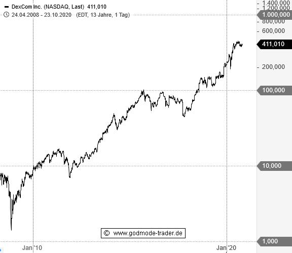 Steht-bei-dieser-US-Aktie-schon-wieder-eine-50-Rally-bevor-Chartanalyse-André-Rain-GodmodeTrader.de-1