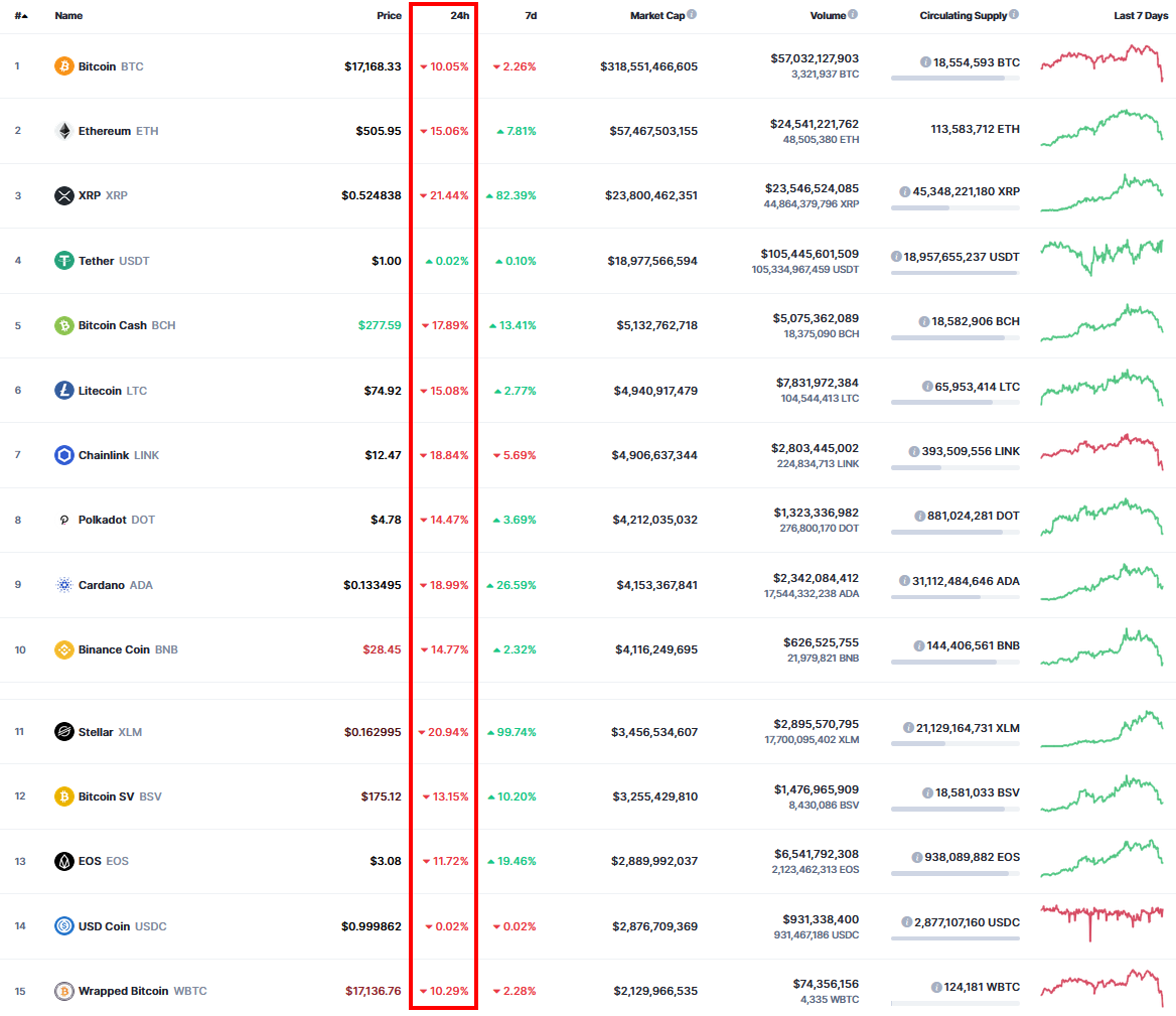 BITCOIN-bricht-ein-Ausverkauf-bei-den-Kryptowährungen-Chartanalyse-André-Rain-GodmodeTrader.de-1