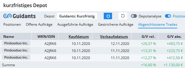 E-Commerce-Aktie-brachte-1-130-EUR-ins-Depot-Chartanalyse-André-Rain-GodmodeTrader.de-1