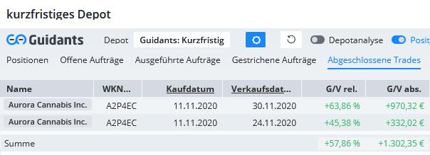 AURORA-CANNABIS-Doping-fürs-Depot-Chartanalyse-André-Rain-GodmodeTrader.de-1