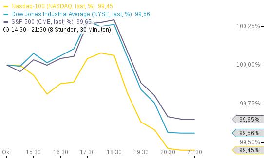 US-Indizes-Schwamm-drüber-Chartanalyse-Simon-Hauser-GodmodeTrader.de-1