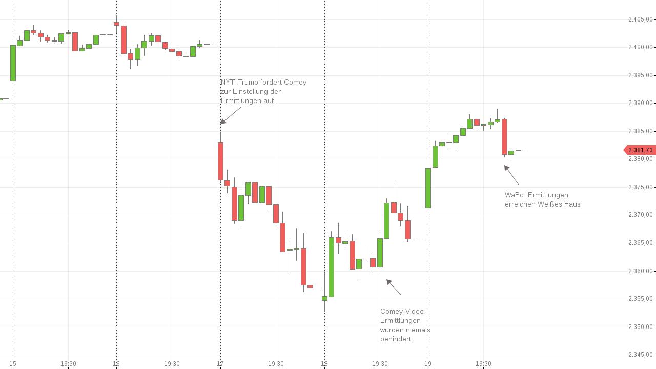 US-Indizes-Anleger-greifen-wieder-zu-WaPo-grätscht-dazwischen-Chartanalyse-Simon-Hauser-GodmodeTrader.de-1