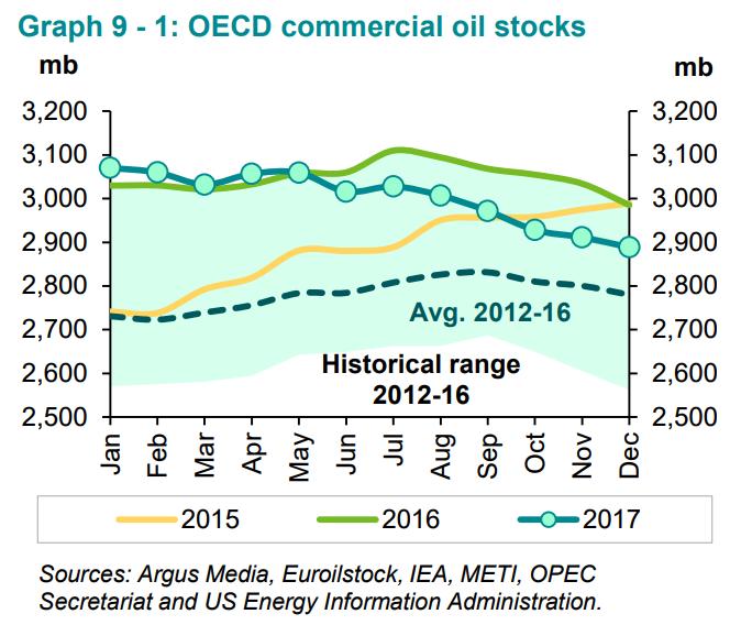 OPEC-Ölmarkt-findet-erst-Ende-des-Jahres-ein-Gleichgewicht-Simon-Hauser-GodmodeTrader.de-1