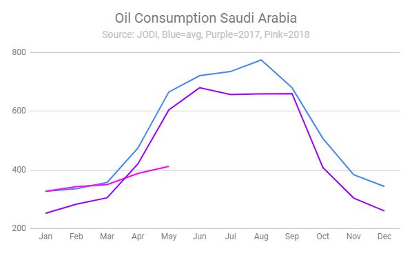 Saudi-Arabien-hat-kein-Öl-mehr-Simon-Hauser-GodmodeTrader.de-1