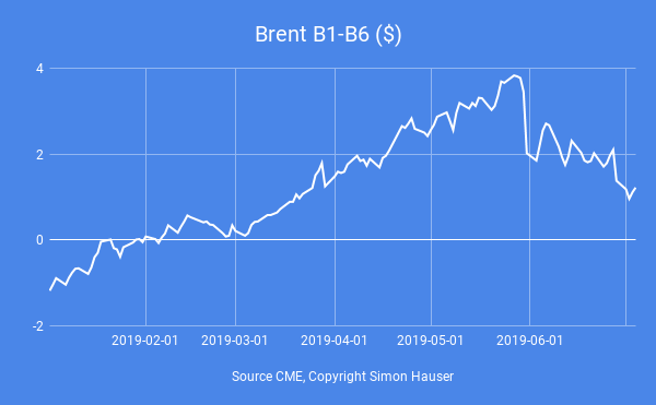 Brent-Backwardation-engt-sich-ein-Simon-Hauser-GodmodeTrader.de-1