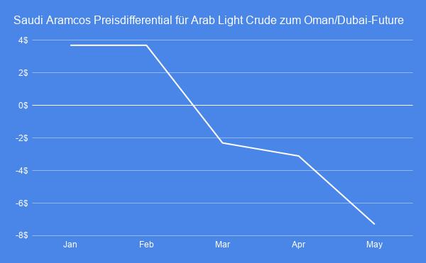 Trotz-OPEC-Plus-Deal-Saudi-Aramco-verschärft-den-Preiskampf-mit-Russland-Simon-Hauser-GodmodeTrader.de-1