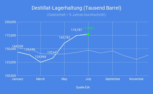 Diesel-Lagerhaltung-außer-Kontrolle-Simon-Hauser-GodmodeTrader.de-3
