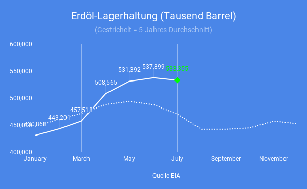 Diesel-Lagerhaltung-außer-Kontrolle-Simon-Hauser-GodmodeTrader.de-1