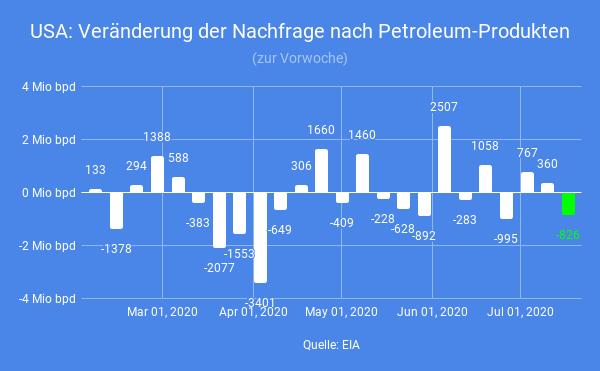Raffinerien-senden-Warnzeichen-Simon-Hauser-GodmodeTrader.de-2