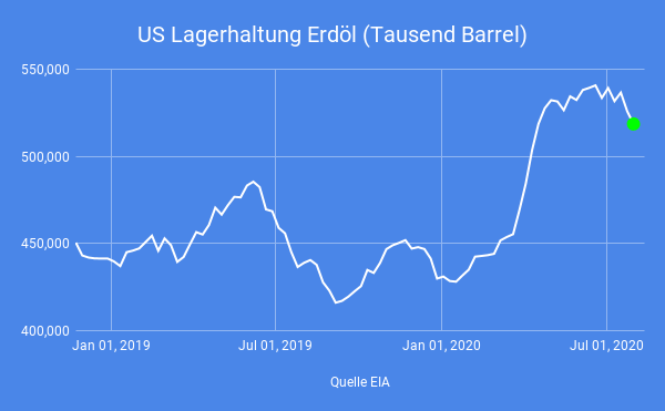 Erdöl-Lagerhaltung-in-den-USA-überraschend-deutlich-rückläufig-Simon-Hauser-GodmodeTrader.de-1