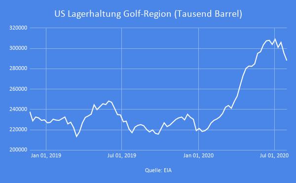 Erdöl-Lagerhaltung-in-den-USA-überraschend-deutlich-rückläufig-Simon-Hauser-GodmodeTrader.de-2