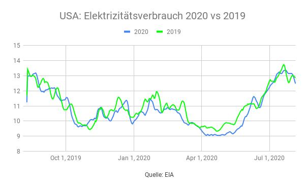 USA-Energieverbrauch-2020-vs-2019-Simon-Hauser-GodmodeTrader.de-1