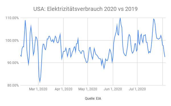USA-Energieverbrauch-2020-vs-2019-Simon-Hauser-GodmodeTrader.de-2