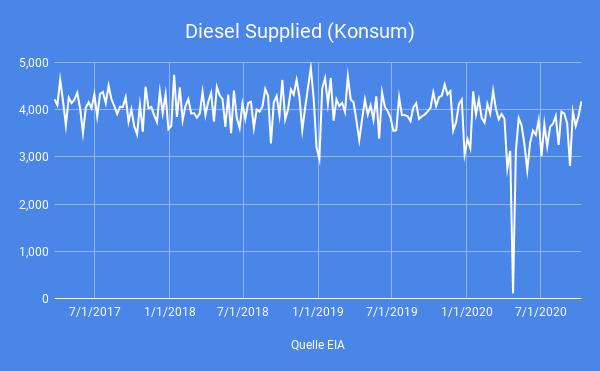 USA-Destillat-Nachfrage-zieht-stark-an-Simon-Hauser-GodmodeTrader.de-4