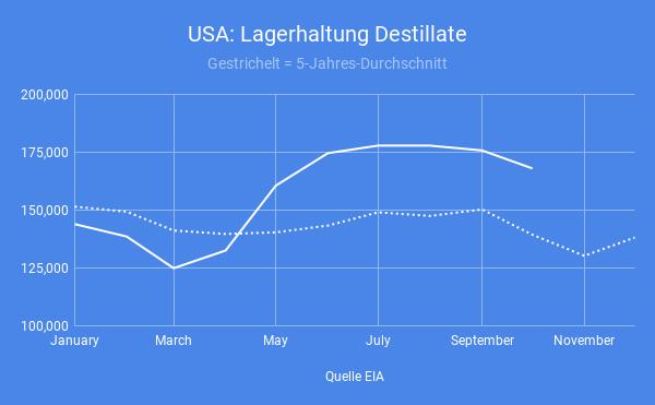USA-Destillat-Nachfrage-zieht-stark-an-Simon-Hauser-GodmodeTrader.de-3