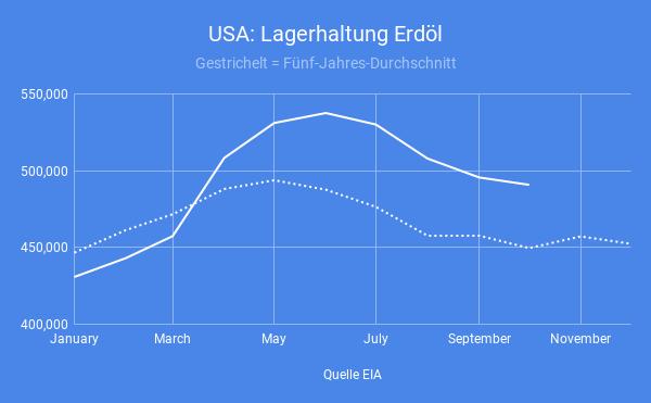 USA-Destillat-Nachfrage-zieht-stark-an-Simon-Hauser-GodmodeTrader.de-1