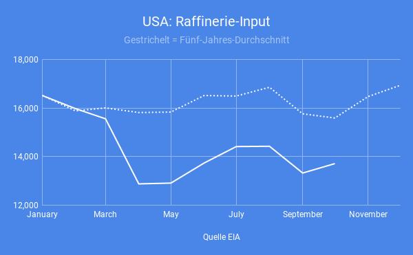 USA-Destillat-Nachfrage-zieht-stark-an-Simon-Hauser-GodmodeTrader.de-5