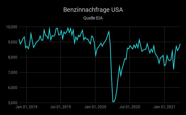 US-Benzinvorräte-steigen-überraschend-deutlich-Simon-Hauser-GodmodeTrader.de-1