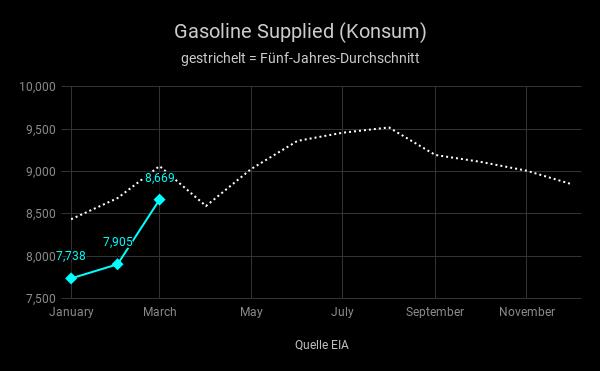 US-Benzinvorräte-steigen-überraschend-deutlich-Simon-Hauser-GodmodeTrader.de-2