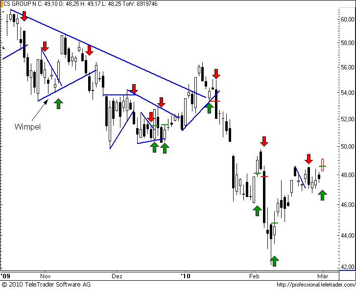 http://img.godmode-trader.de/charts/49/2008/cs53.png
