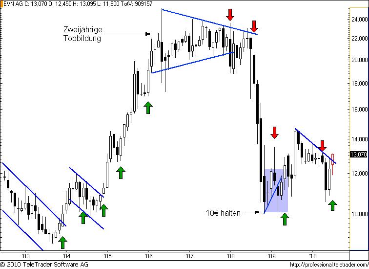 http://img.godmode-trader.de/charts/49/2008/evnm4.png