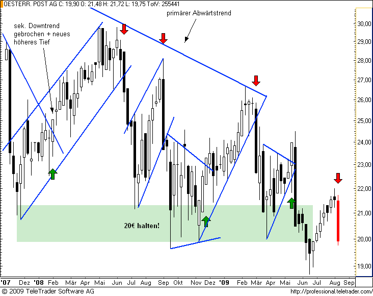http://img.godmode-trader.de/charts/49/2008/postw6.png
