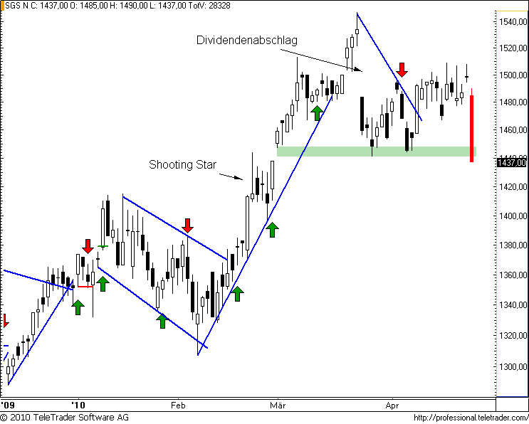 http://img.godmode-trader.de/charts/49/2008/sgs17.png
