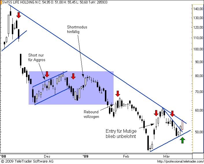 http://img.godmode-trader.de/charts/49/2008/swisslife15.PNG