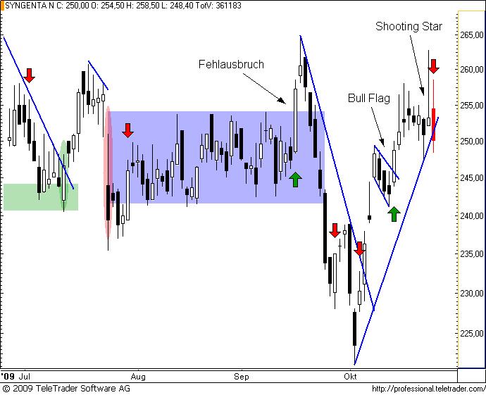 http://img.godmode-trader.de/charts/49/2008/syngenta27.png
