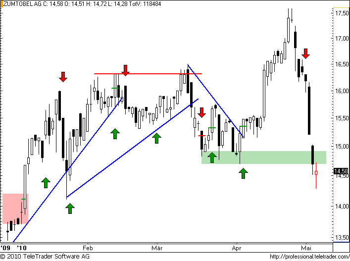 http://img.godmode-trader.de/charts/49/2008/zumtobel40.png