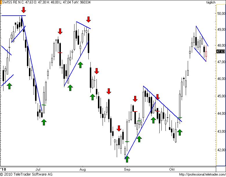 http://img.godmode-trader.de/charts/49/2010/10/swissre53.png