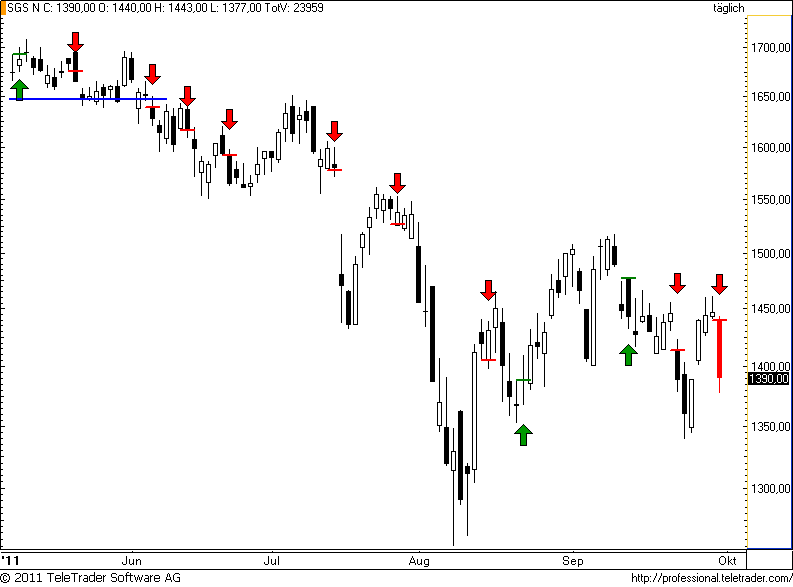 http://img.godmode-trader.de/charts/49/2011/10/sgs36.png