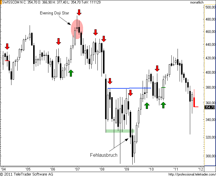 http://img.godmode-trader.de/charts/49/2011/10/swisscomm5.png