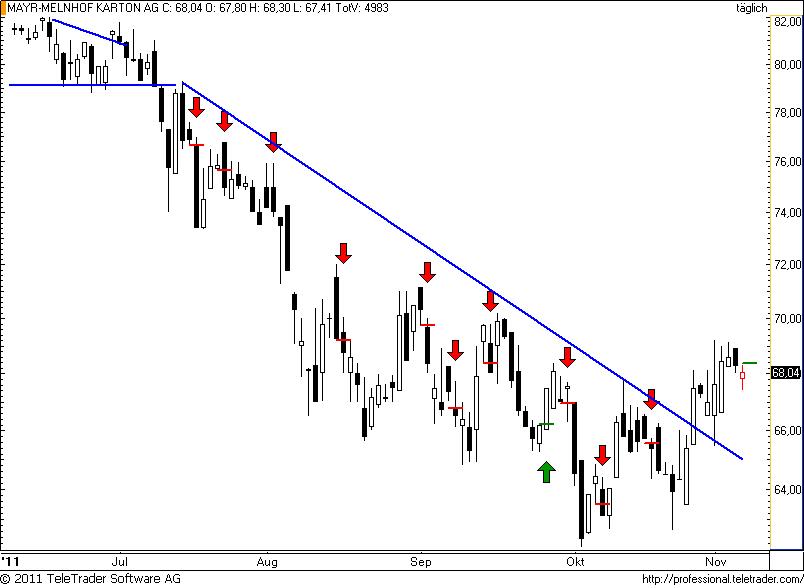 http://img.godmode-trader.de/charts/49/2011/11/mayrmelnhof24.png