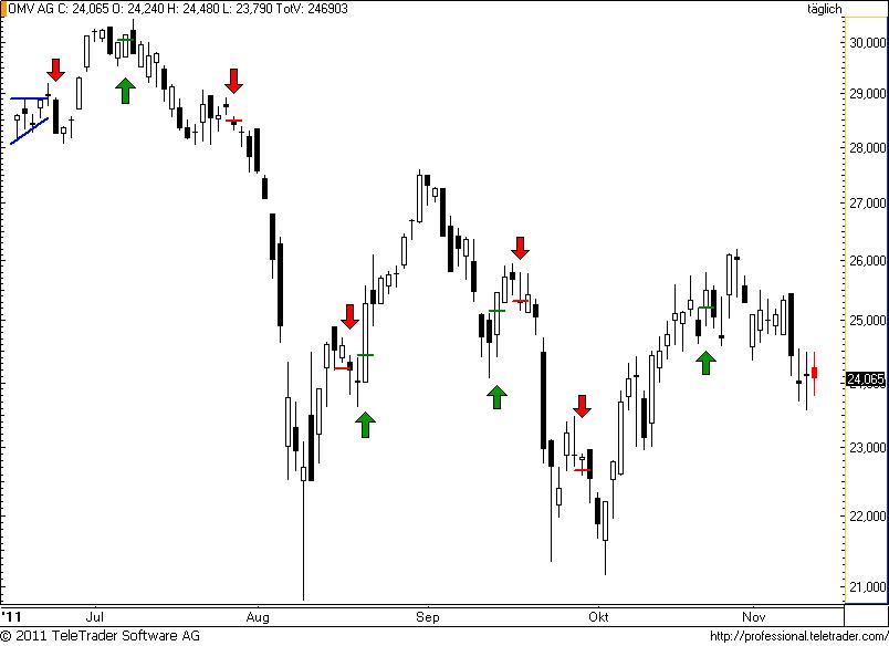 http://img.godmode-trader.de/charts/49/2011/11/omv64.png