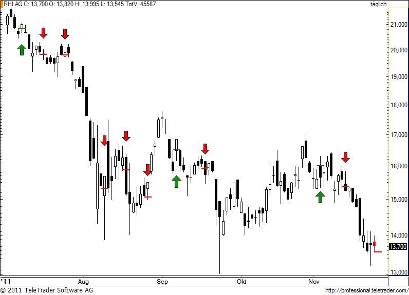 http://img.godmode-trader.de/charts/49/2011/11/rhi54.jpg