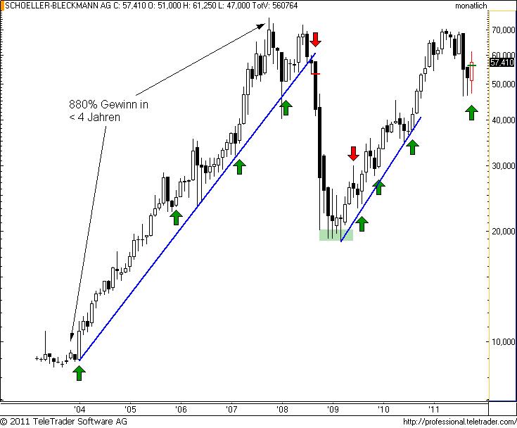 http://img.godmode-trader.de/charts/49/2011/11/sbom3.png