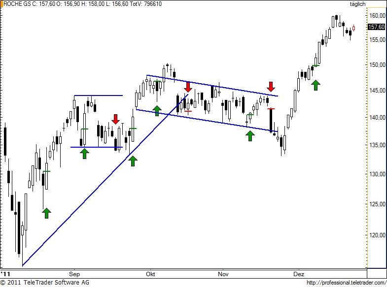 http://img.godmode-trader.de/charts/49/2011/12/rogn77.jpg