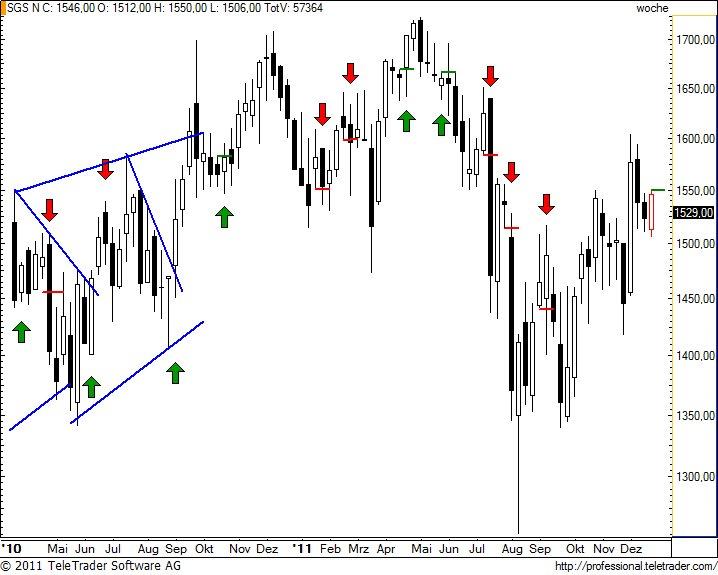 http://img.godmode-trader.de/charts/49/2011/12/sgsw12.jpg