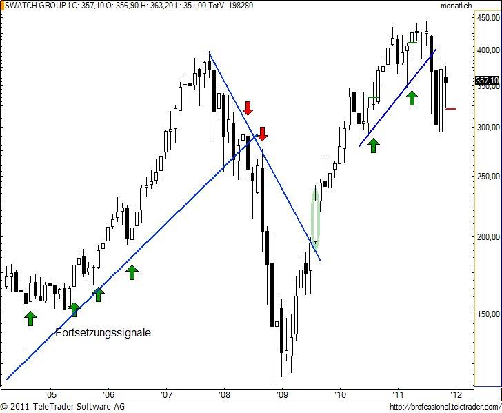 http://img.godmode-trader.de/charts/49/2011/12/swatchm5.jpg