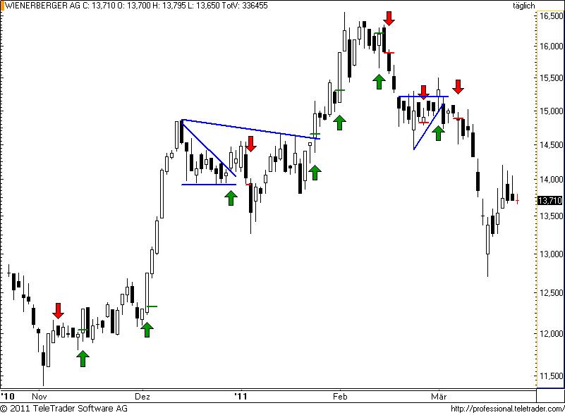 http://img.godmode-trader.de/charts/49/2011/3/wienerberger50.png