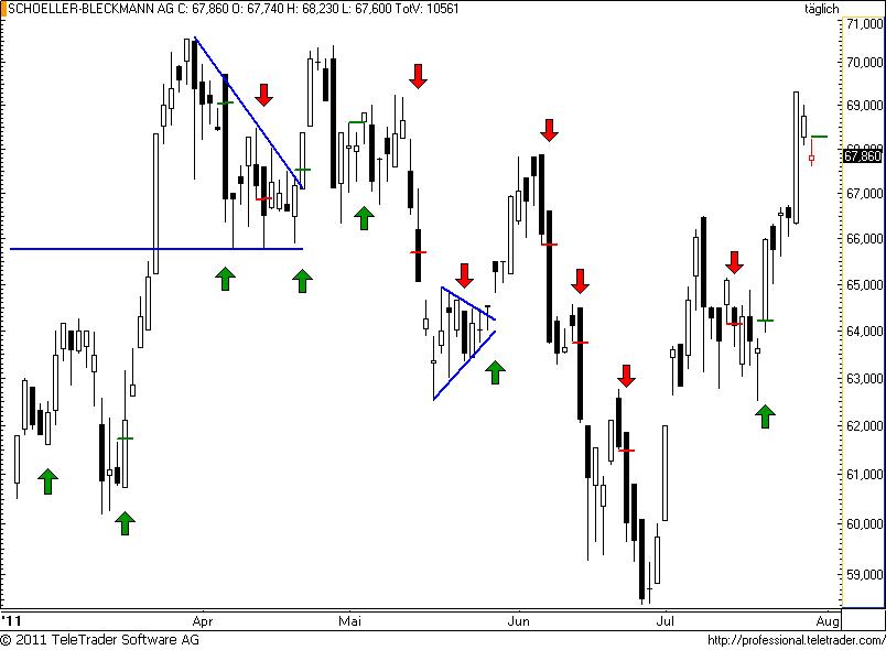 http://img.godmode-trader.de/charts/49/2011/7/schoeller56.png